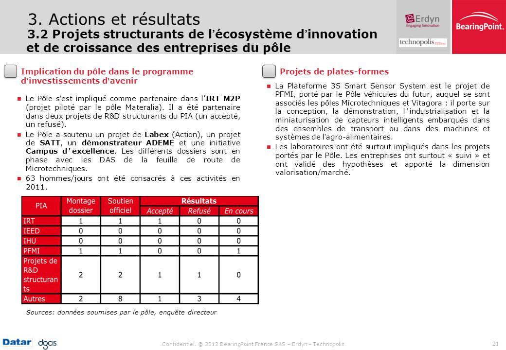 3. Actions et résultats3.2 Projets structurants de l'écosystème d'innovation et de croissance des entreprises du pôle.