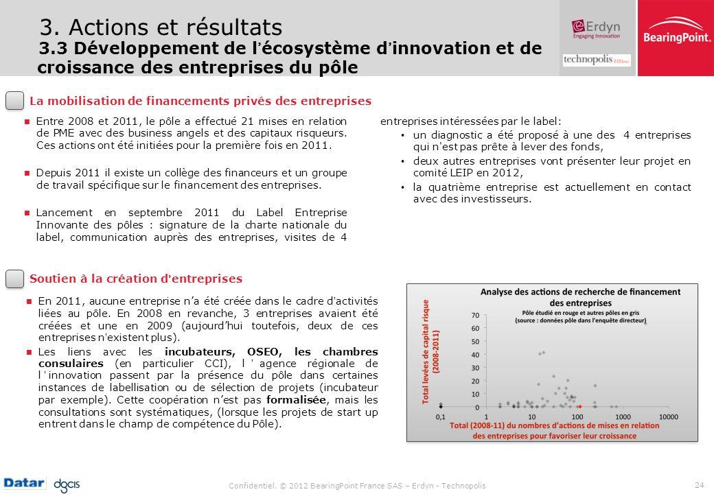 3. Actions et résultats3.3 Développement de l'écosystème d'innovation et de croissance des entreprises du pôle.