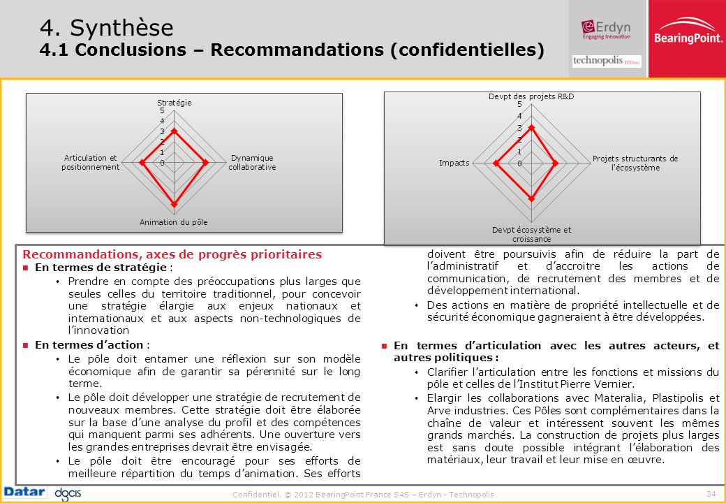 4. Synthèse 4.1 Conclusions – Recommandations (confidentielles)
