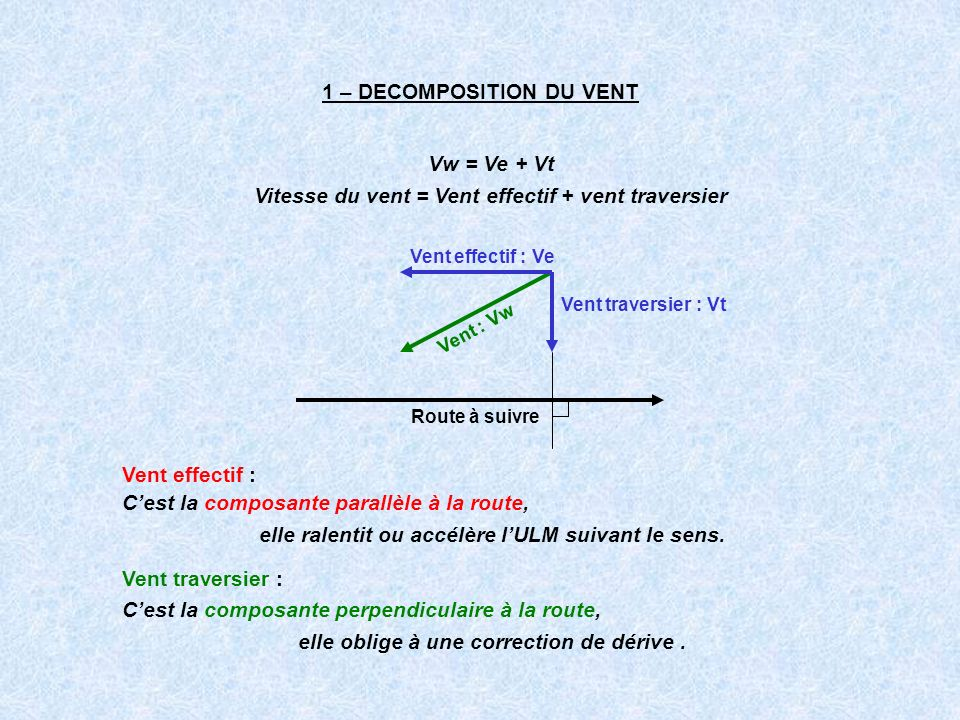 1 – DECOMPOSITION DU VENT