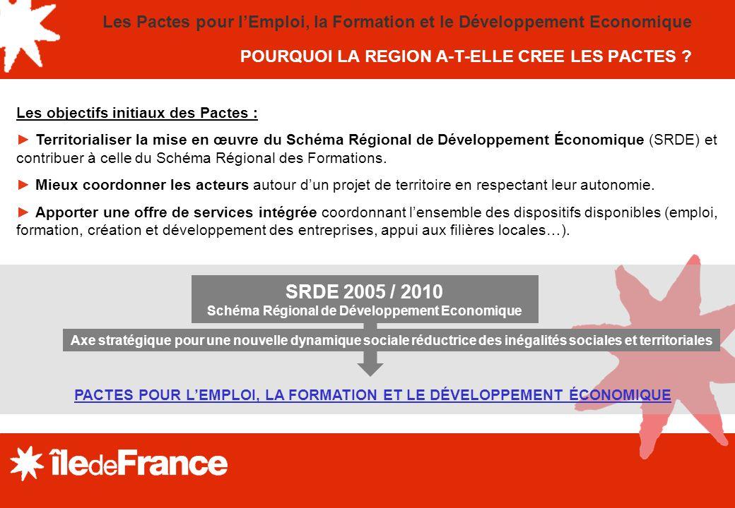 Les Pactes pour l'Emploi, la Formation et le Développement Economique POURQUOI LA REGION A-T-ELLE CREE LES PACTES
