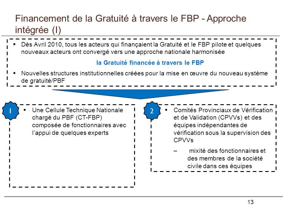 Financement de la Gratuité à travers le FBP - Approche intégrée (I)