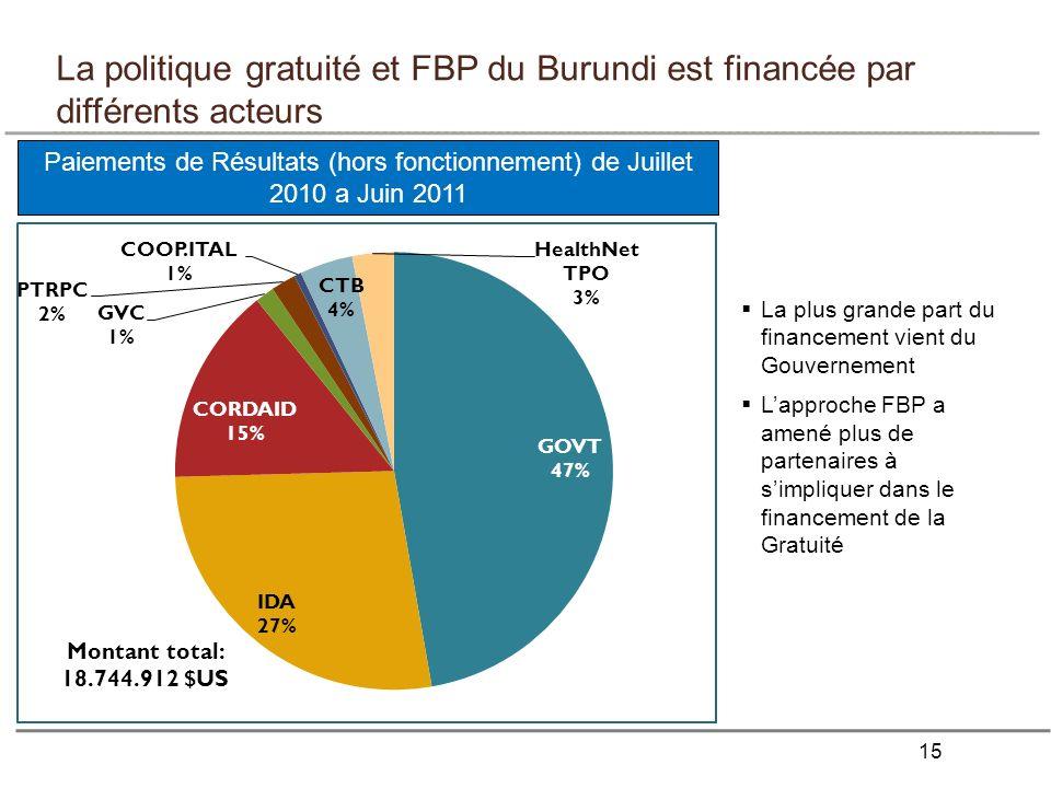 La politique gratuité et FBP du Burundi est financée par différents acteurs