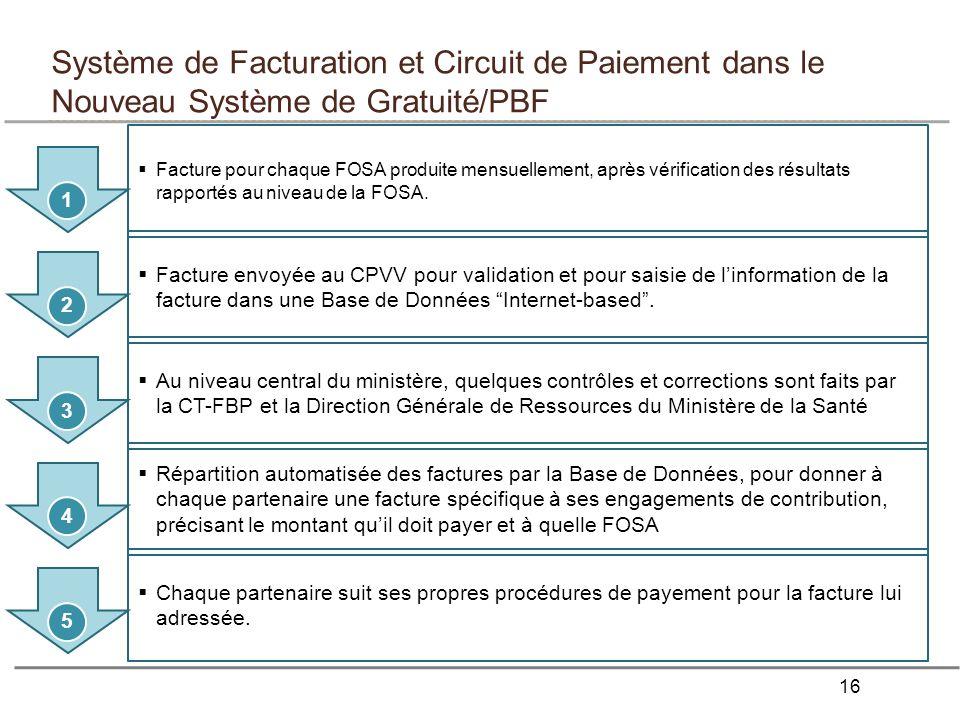 Système de Facturation et Circuit de Paiement dans le Nouveau Système de Gratuité/PBF