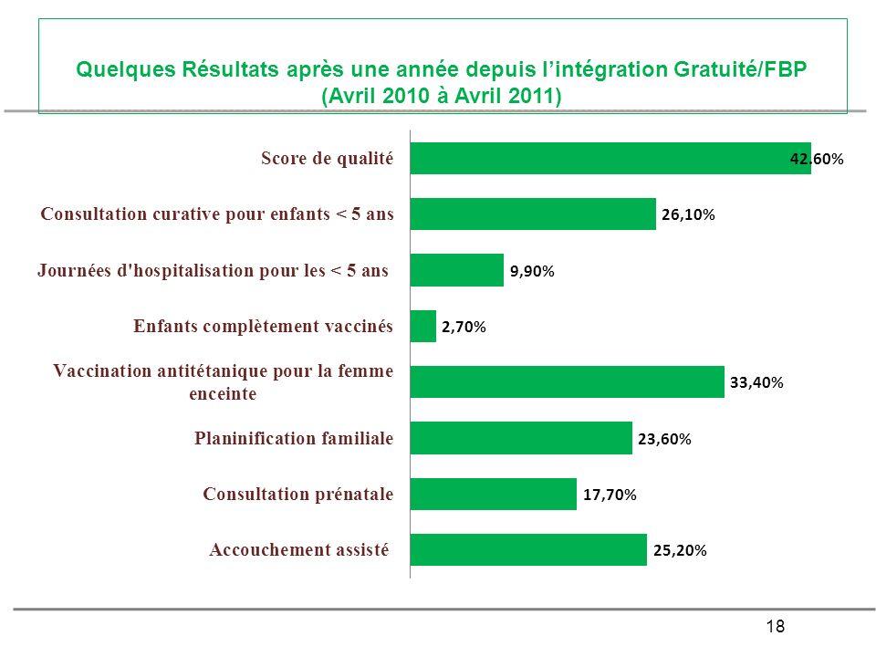 Quelques Résultats après une année depuis l'intégration Gratuité/FBP (Avril 2010 à Avril 2011)