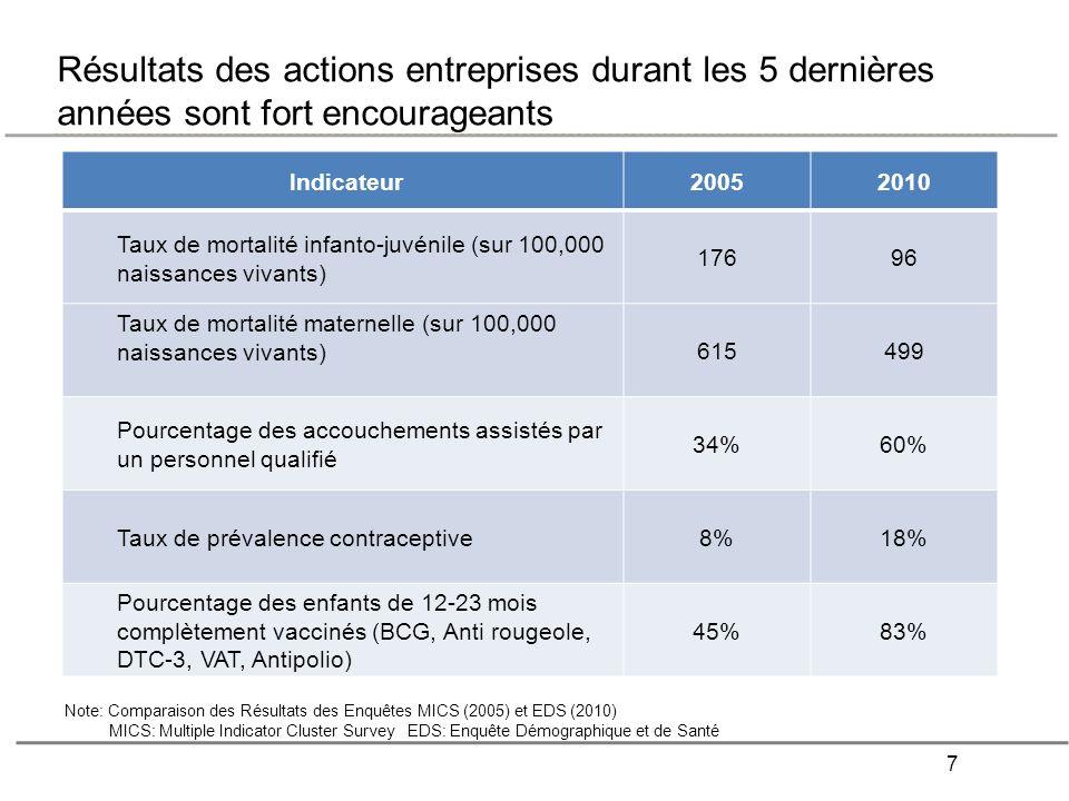 Résultats des actions entreprises durant les 5 dernières années sont fort encourageants