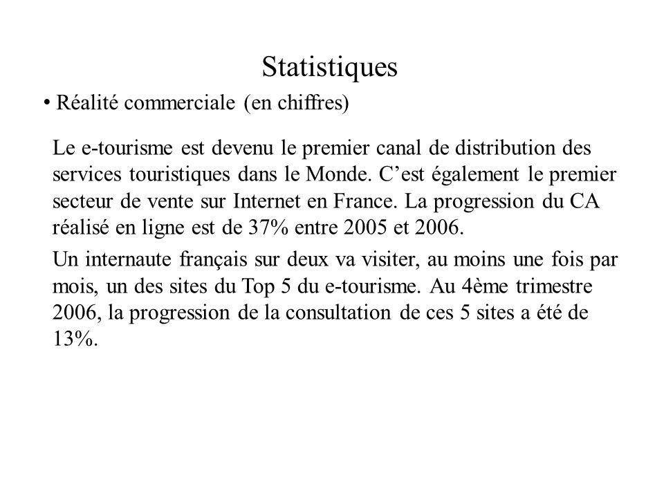 Statistiques Réalité commerciale (en chiffres)