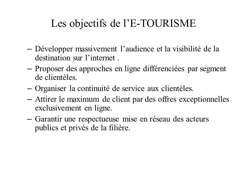 Les objectifs de l'E-TOURISME