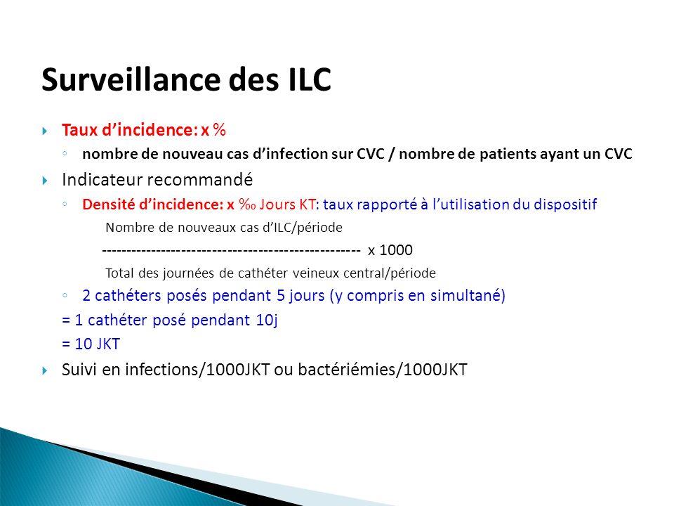 Surveillance des ILC Indicateur recommandé Taux d'incidence: x %