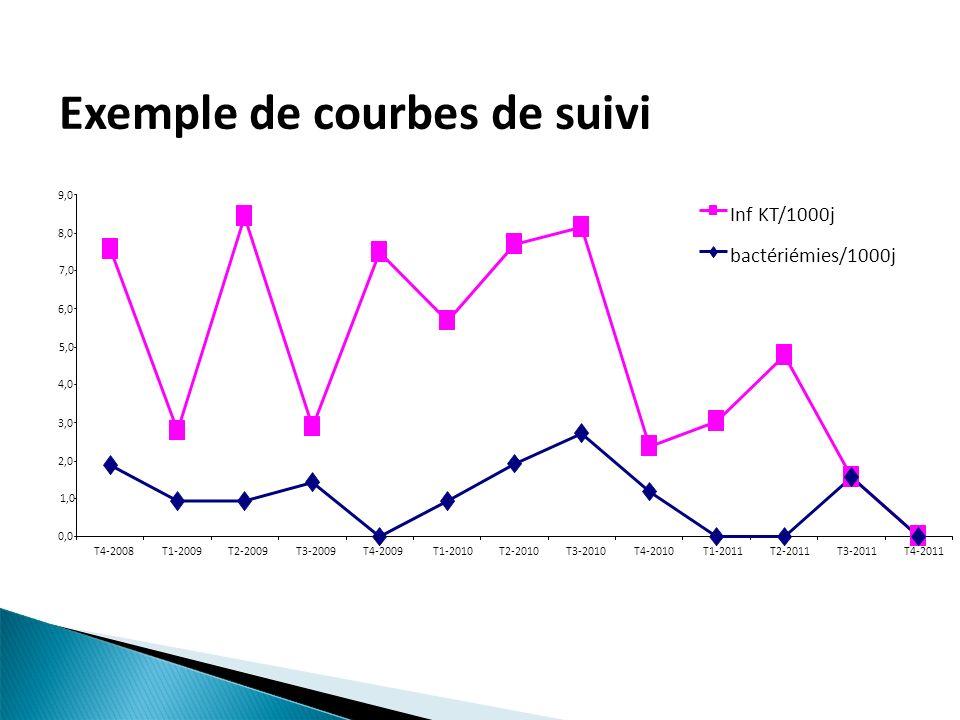 Exemple de courbes de suivi