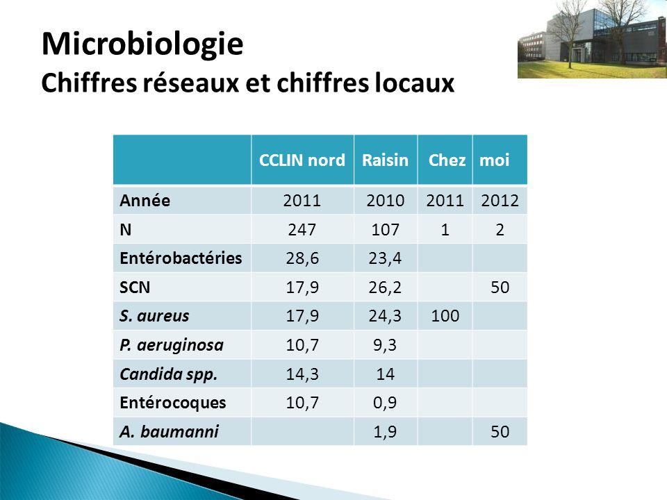 Microbiologie Chiffres réseaux et chiffres locaux