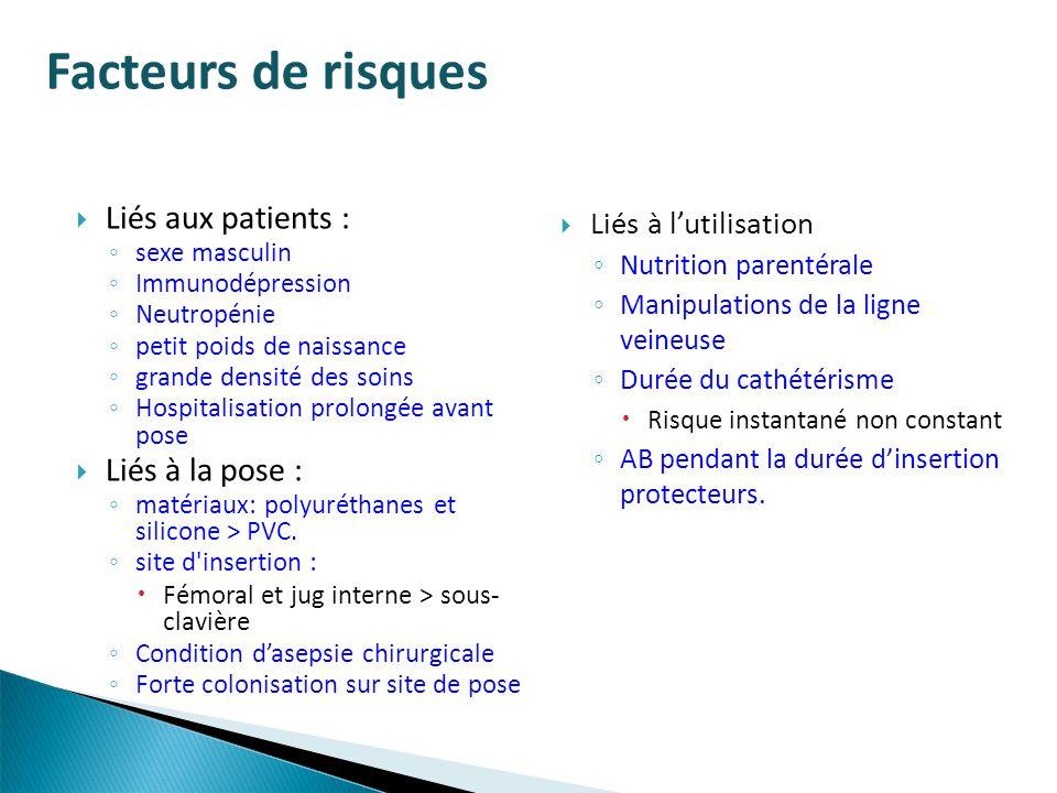Facteurs de risques Liés aux patients : Liés à la pose :