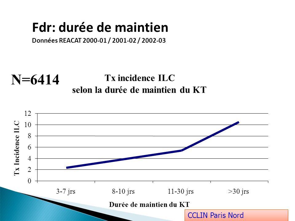 Fdr: durée de maintien Données REACAT 2000-01 / 2001-02 / 2002-03