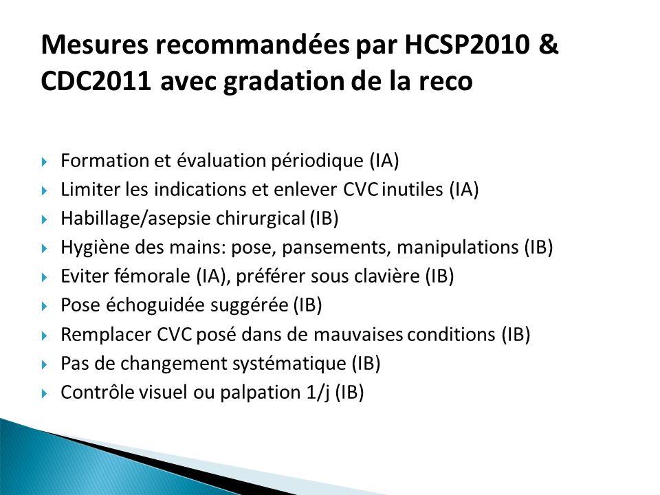 Mesures recommandées par HCSP2010 & CDC2011 avec gradation de la reco