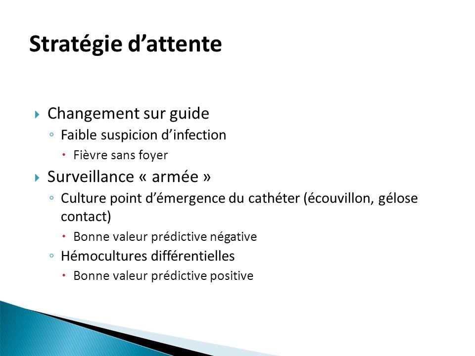Stratégie d'attente Changement sur guide Surveillance « armée »