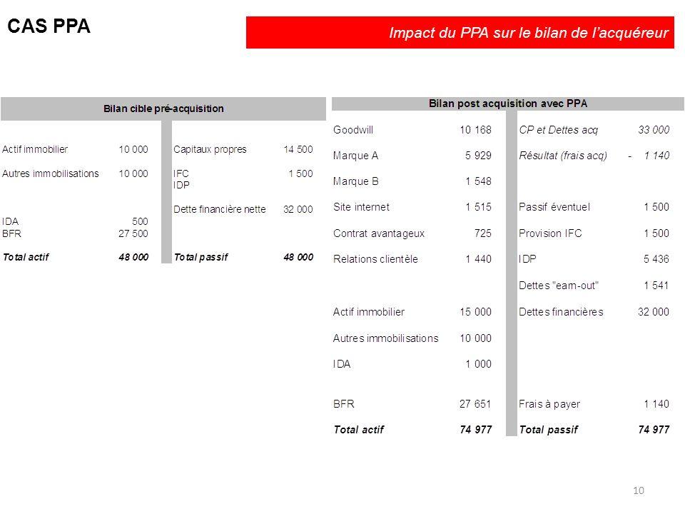 Impact du PPA sur le bilan de l'acquéreur