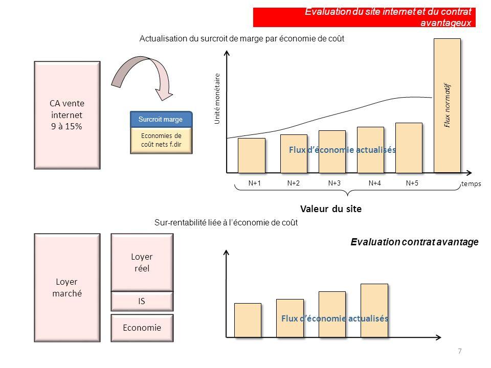 Evaluation du site internet et du contrat avantageux