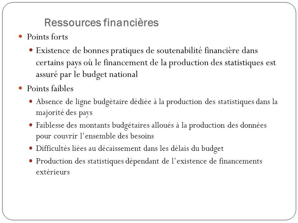 Ressources financières