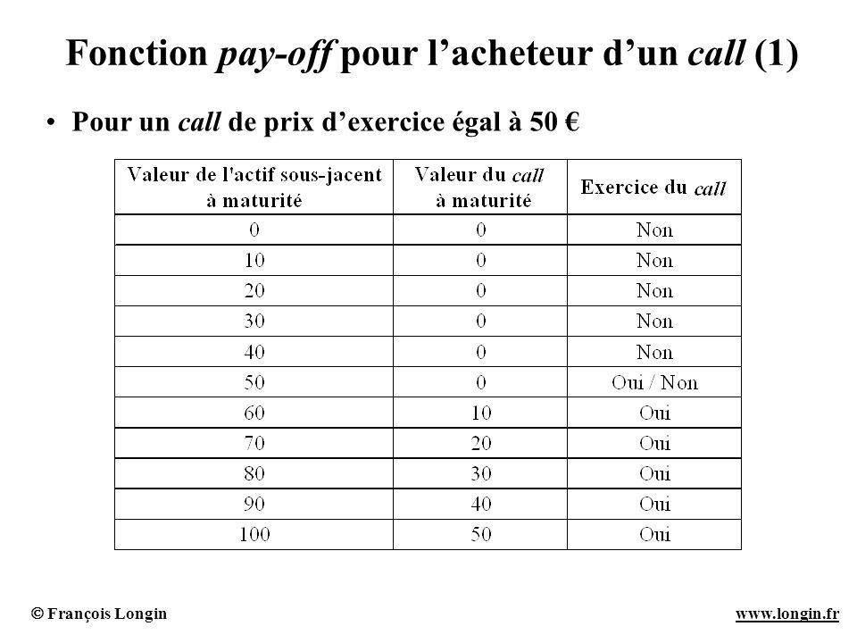 Fonction pay-off pour l'acheteur d'un call (1)