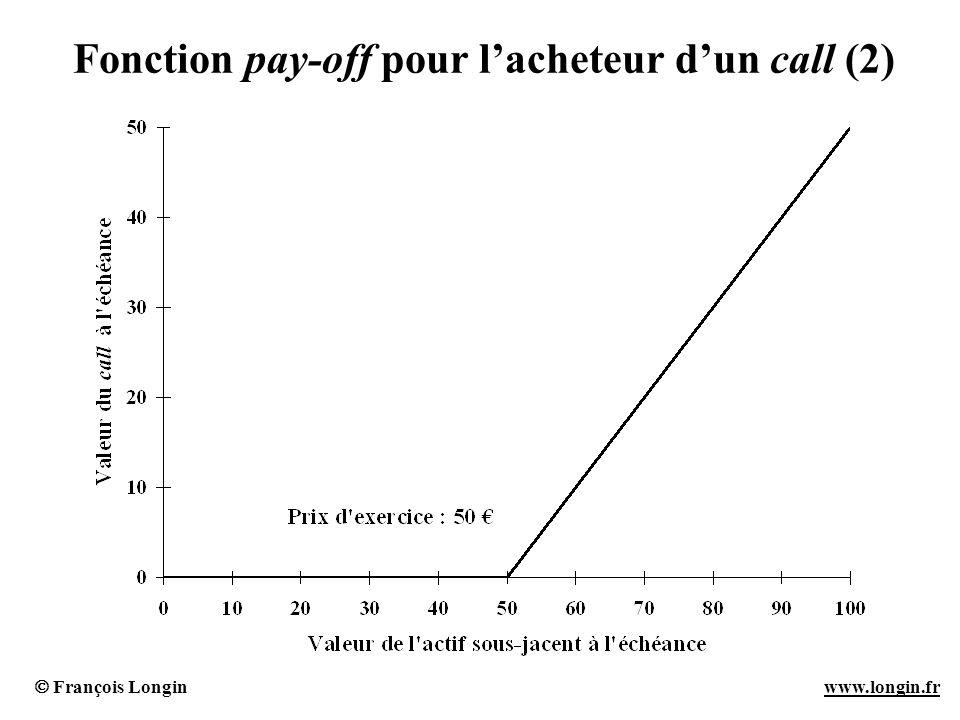 Fonction pay-off pour l'acheteur d'un call (2)