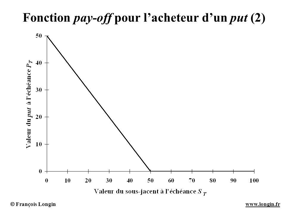 Fonction pay-off pour l'acheteur d'un put (2)