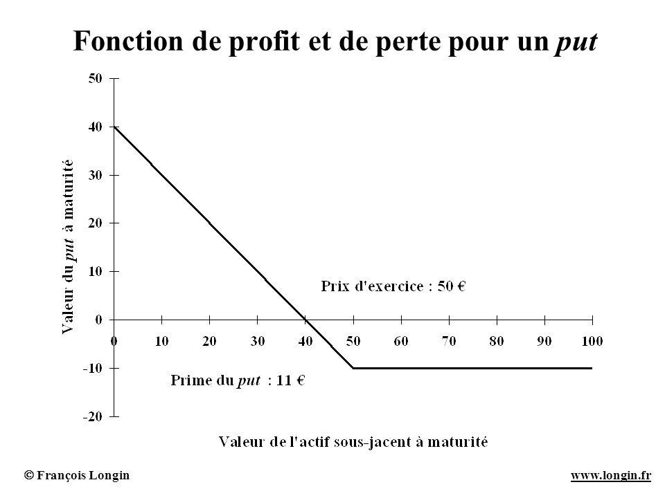 Fonction de profit et de perte pour un put