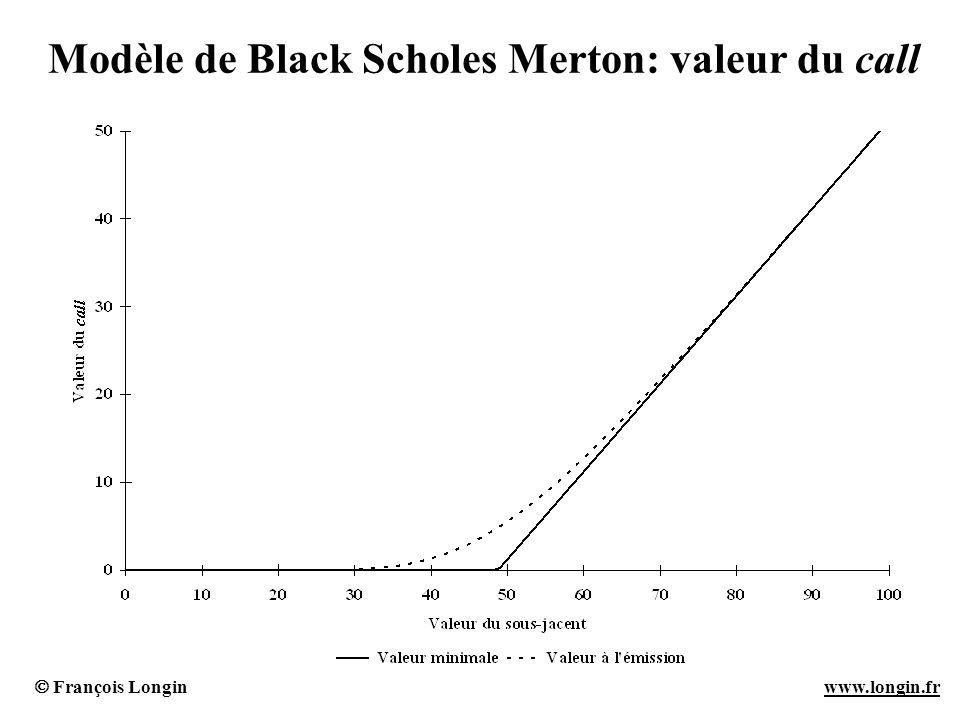 Modèle de Black Scholes Merton: valeur du call