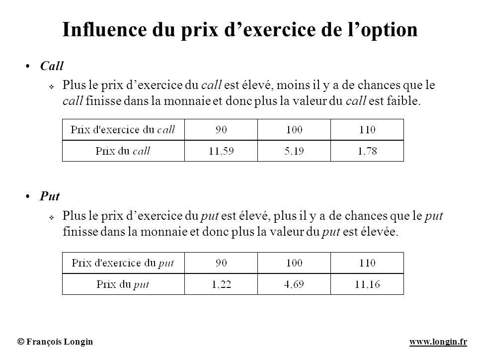 Influence du prix d'exercice de l'option