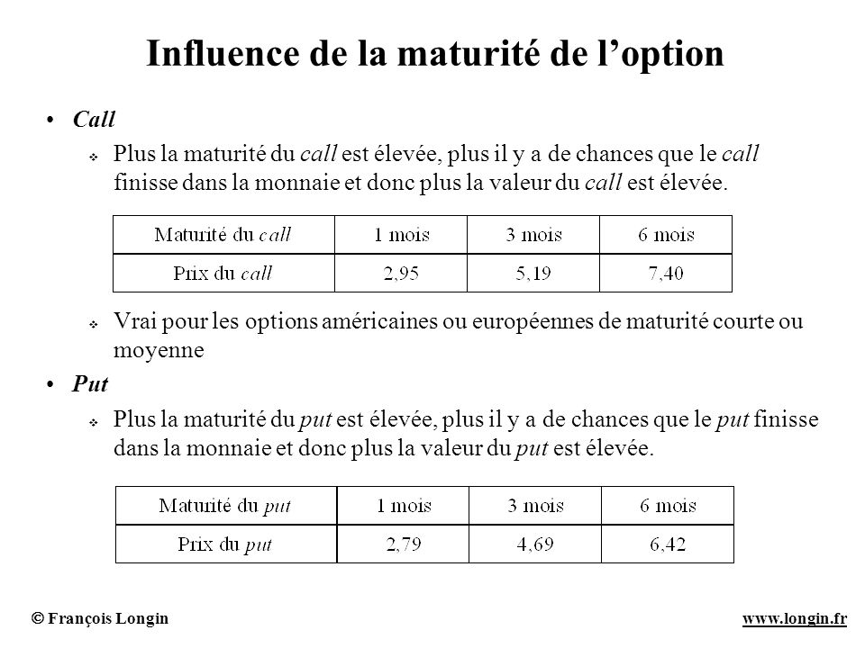 Influence de la maturité de l'option