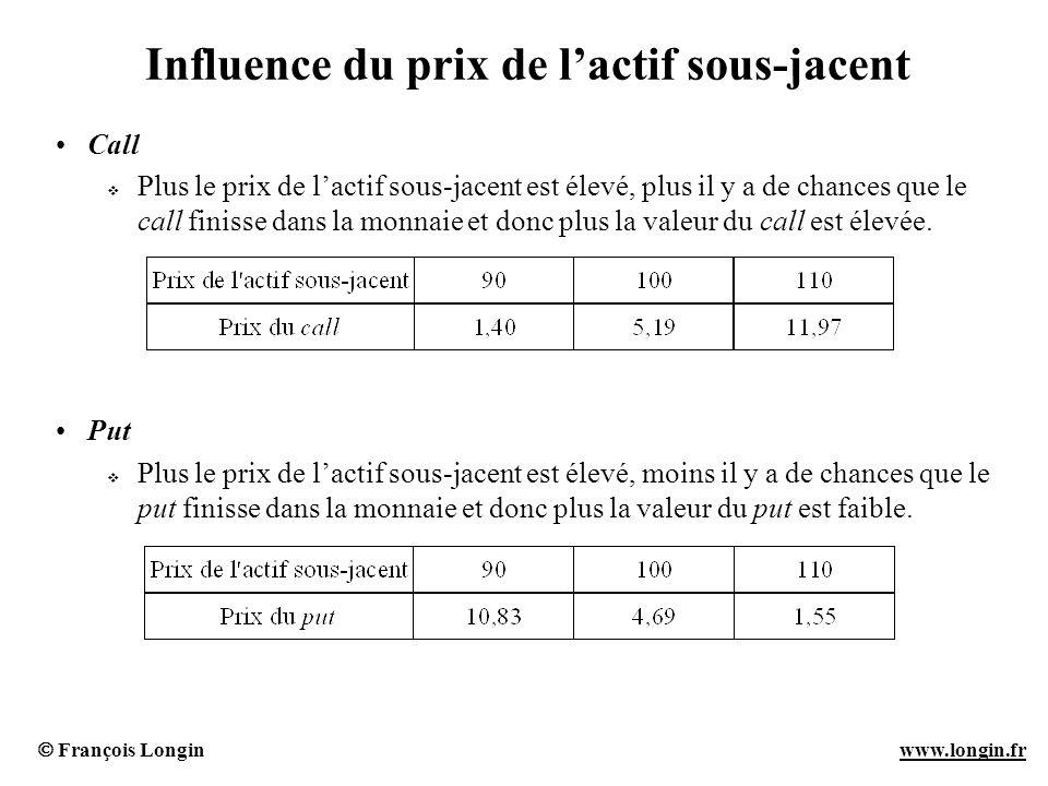 Influence du prix de l'actif sous-jacent