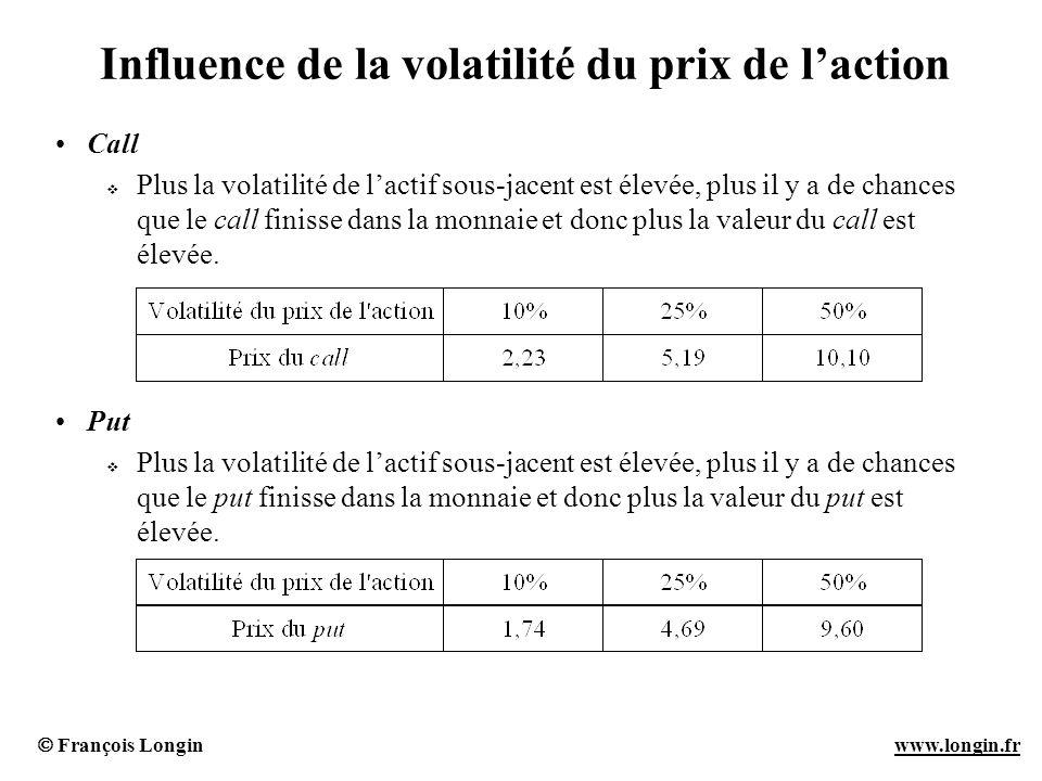 Influence de la volatilité du prix de l'action
