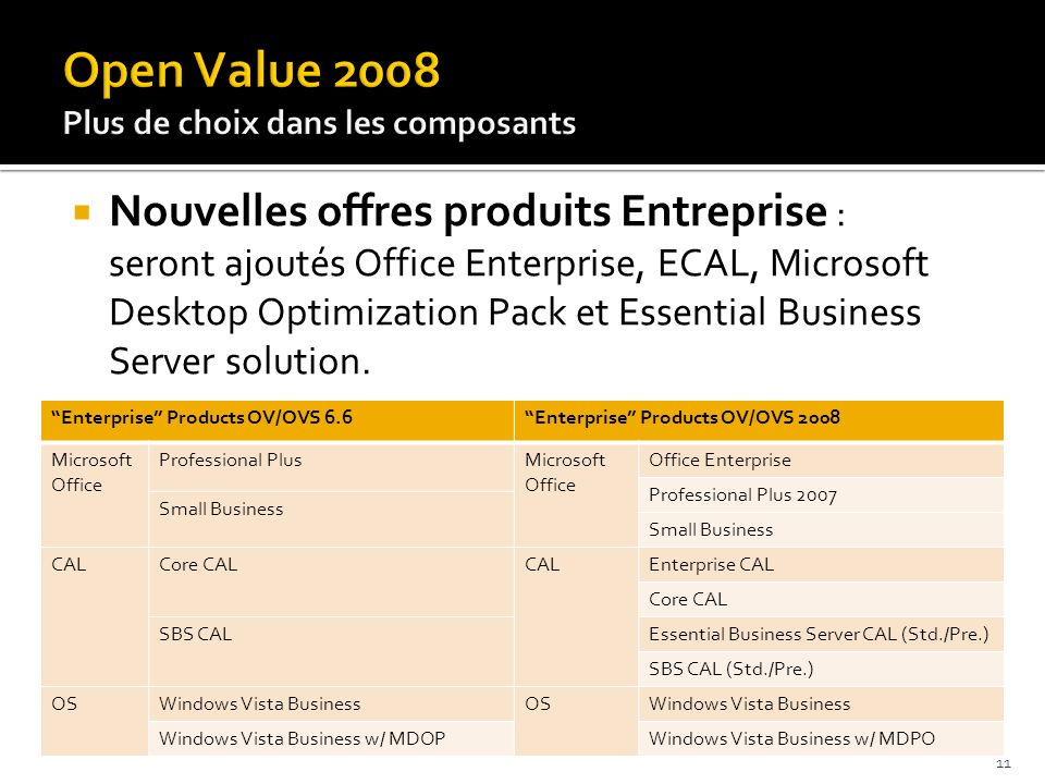 Open Value 2008 Nouvelles offres produits Entreprise :