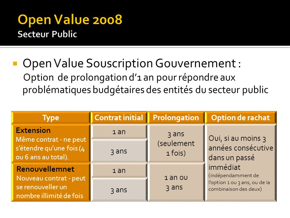 Open Value 2008 Open Value Souscription Gouvernement :