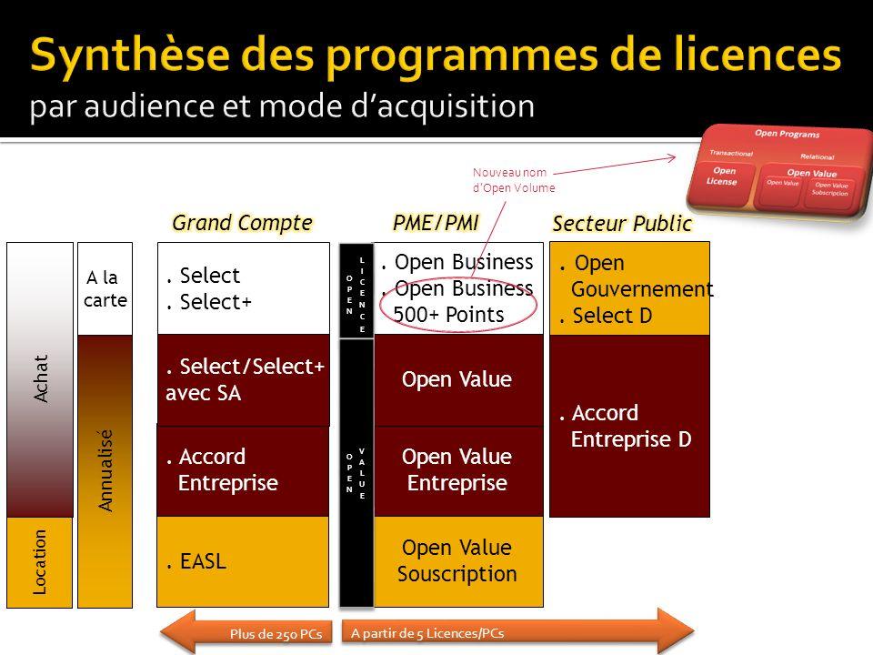 Synthèse des programmes de licences par audience et mode d'acquisition