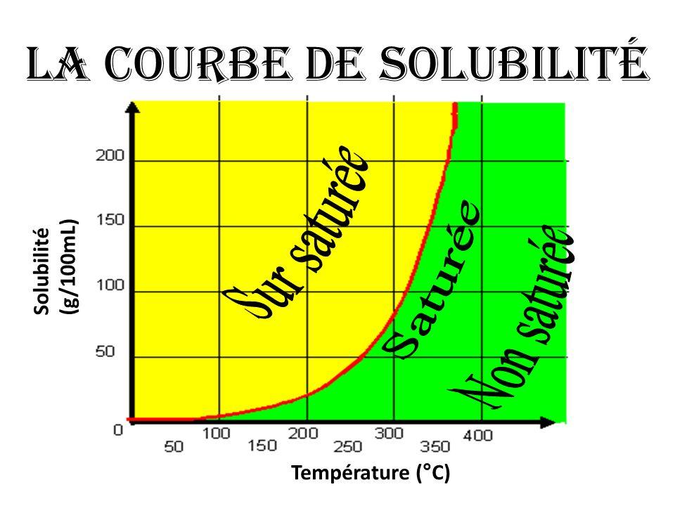 La courbe de solubilité