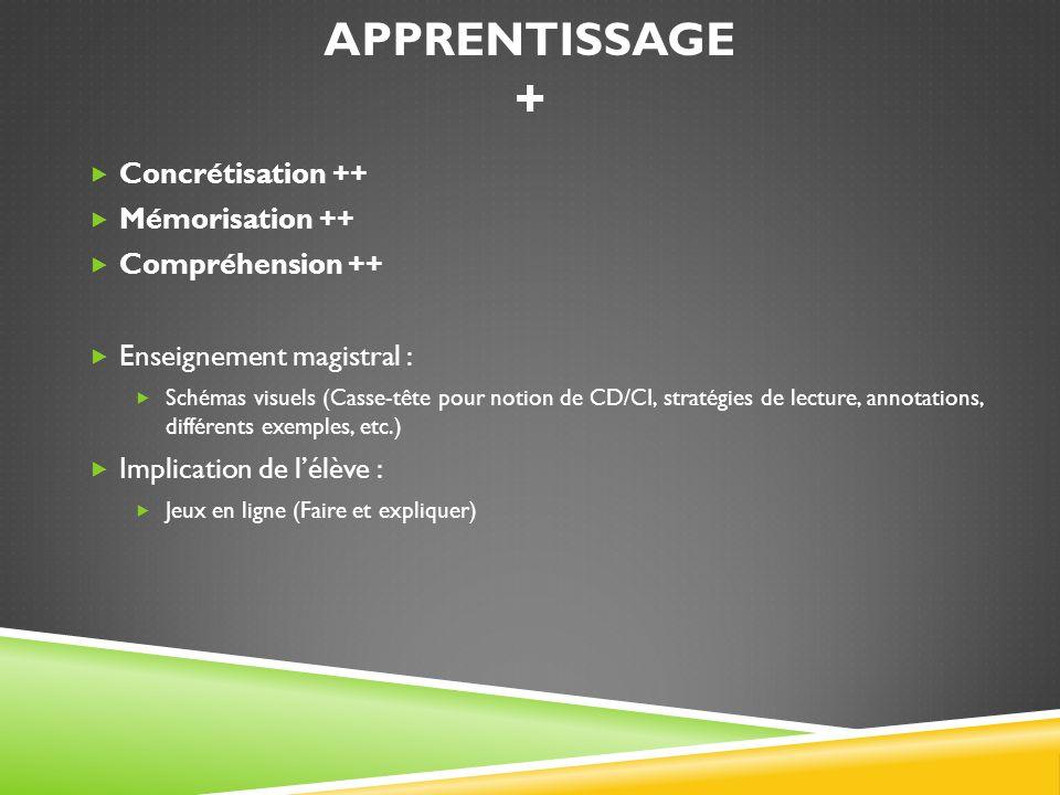 Apprentissage + Concrétisation ++ Mémorisation ++ Compréhension ++