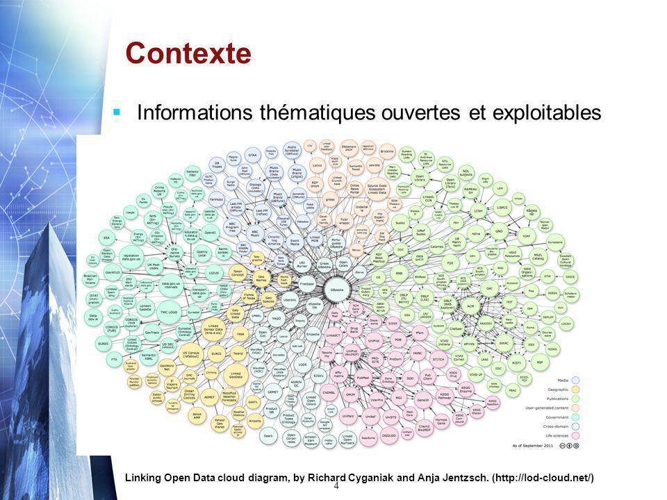 Contexte Informations thématiques ouvertes et exploitables