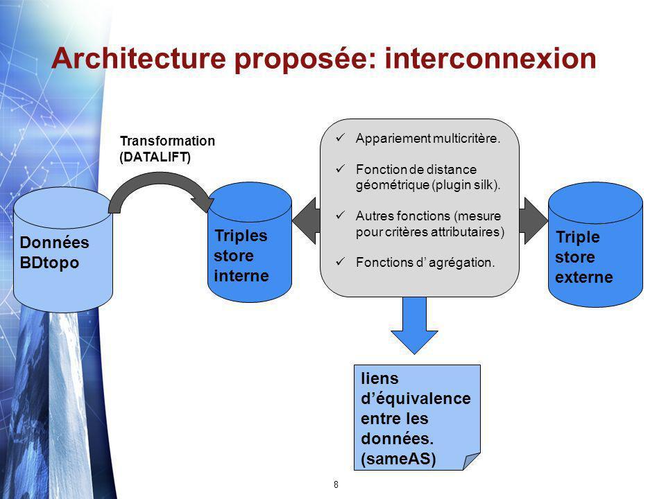 Architecture proposée: interconnexion