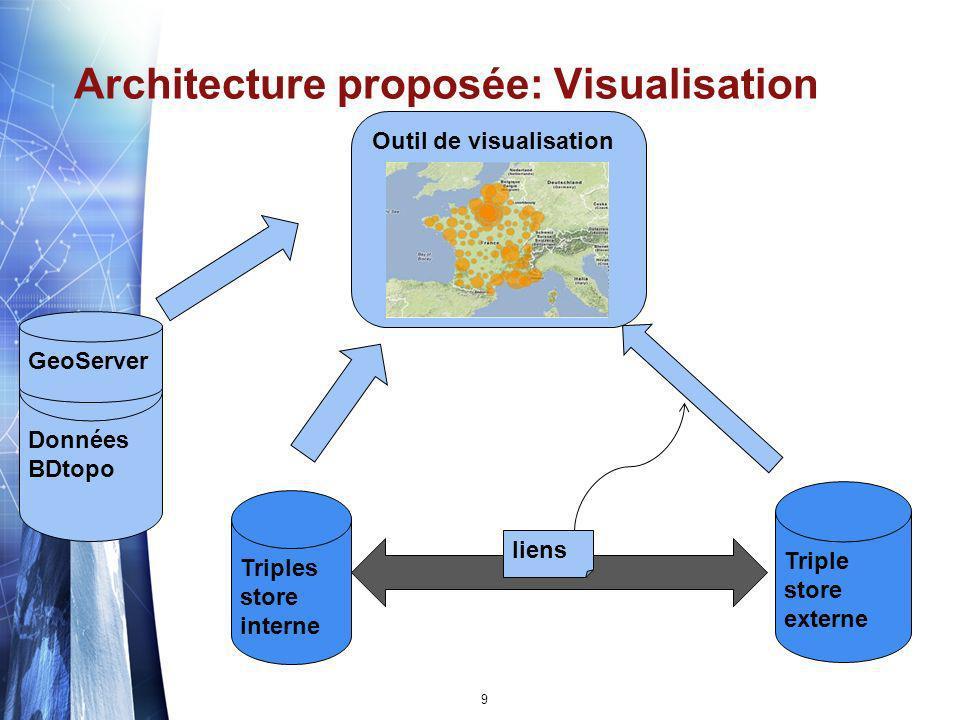 Architecture proposée: Visualisation
