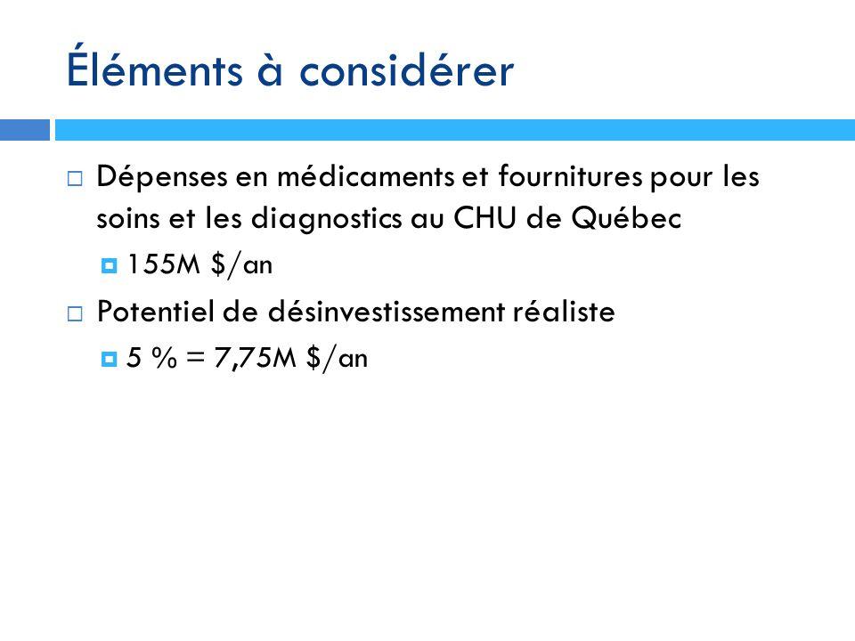 Éléments à considérer Dépenses en médicaments et fournitures pour les soins et les diagnostics au CHU de Québec.