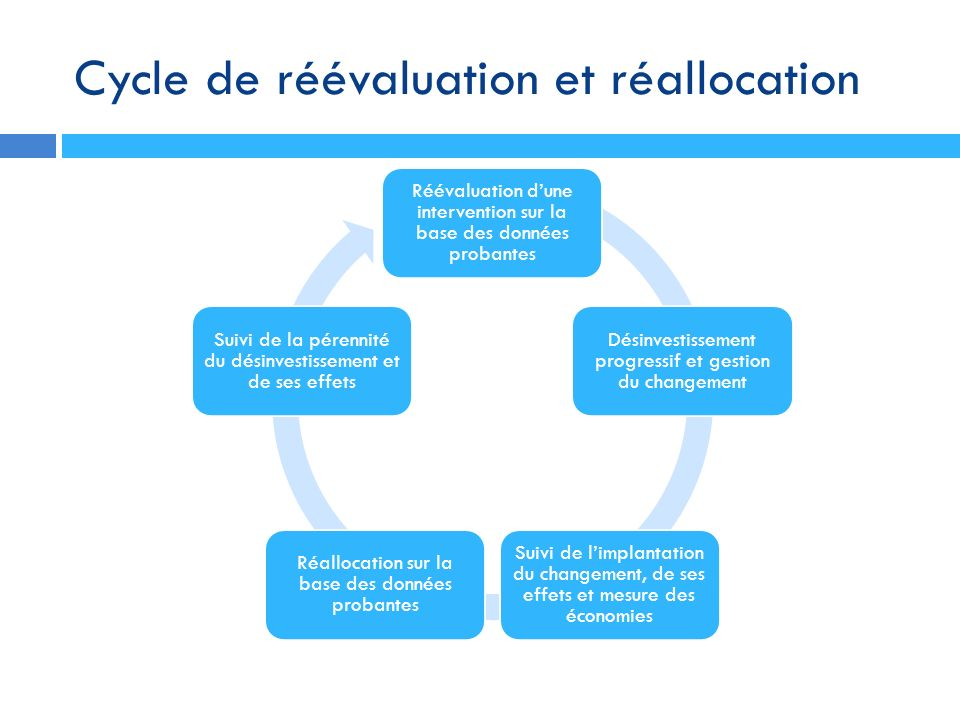 Cycle de réévaluation et réallocation