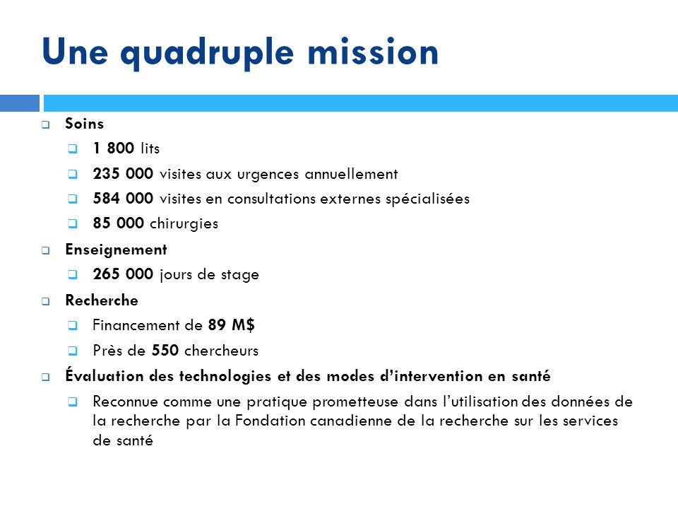 Une quadruple mission Soins 1 800 lits