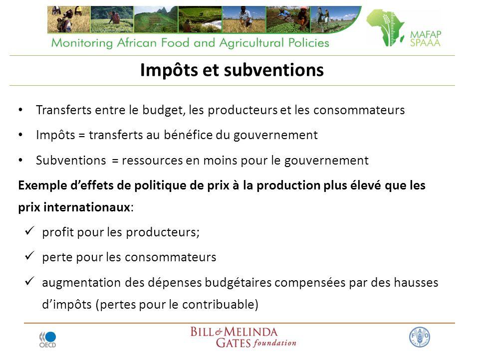Impôts et subventions Transferts entre le budget, les producteurs et les consommateurs. Impôts = transferts au bénéfice du gouvernement.