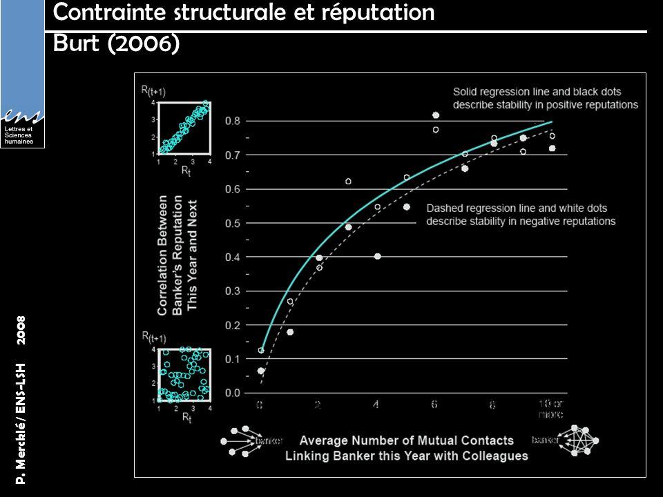 Contrainte structurale et réputation Burt (2006)