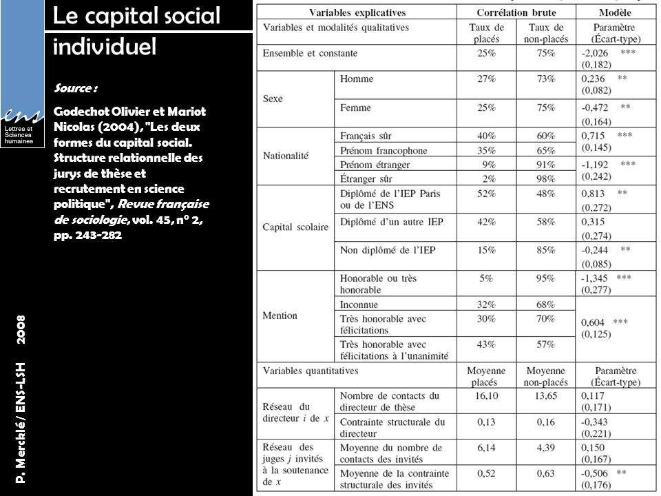 Le capital social individuel