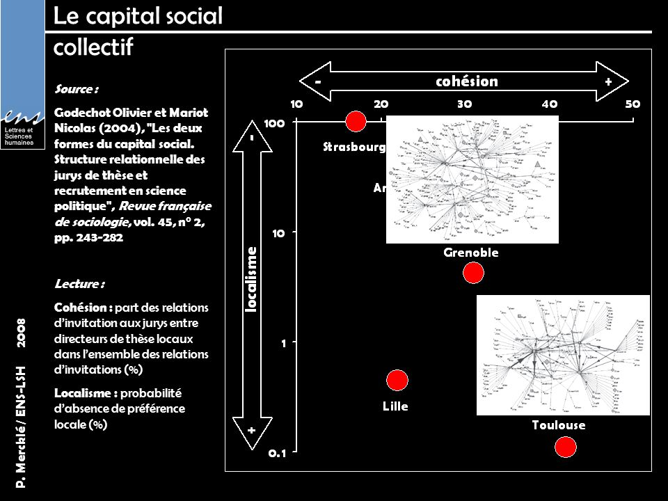 Le capital social collectif