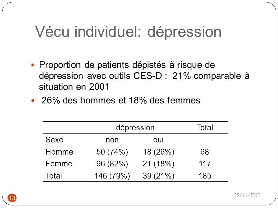 Vécu individuel: dépression