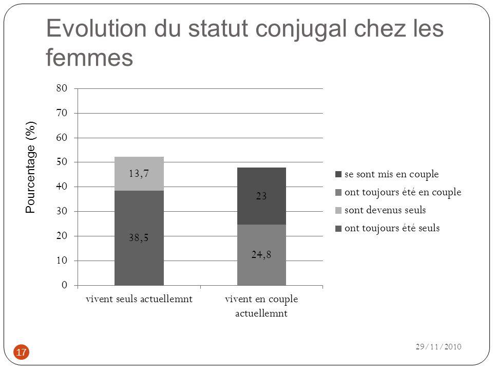 Evolution du statut conjugal chez les femmes