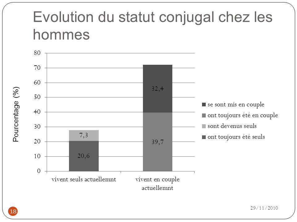 Evolution du statut conjugal chez les hommes