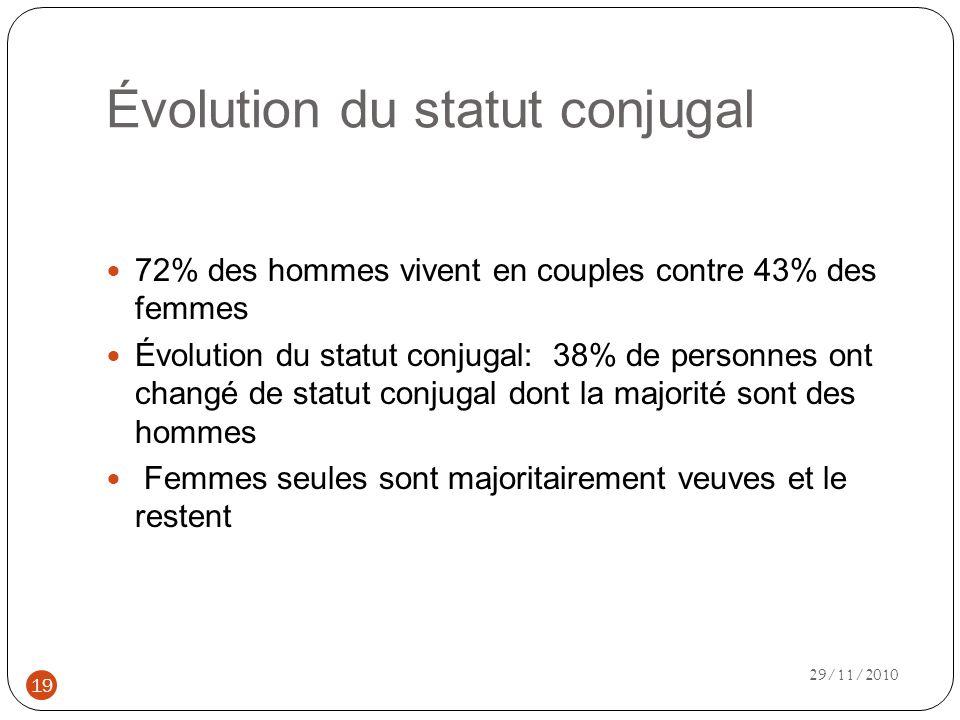 Évolution du statut conjugal